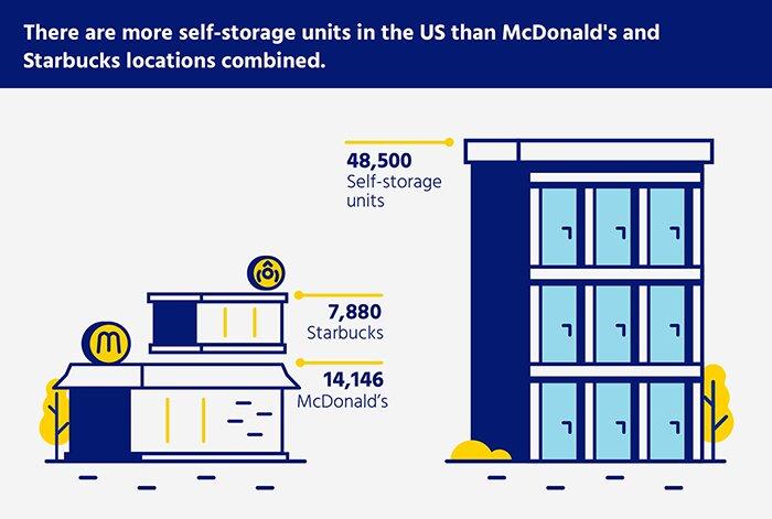 Hay mas unidades de trasteros en Estados Unidos que Starbucks y McDonald's juntos.